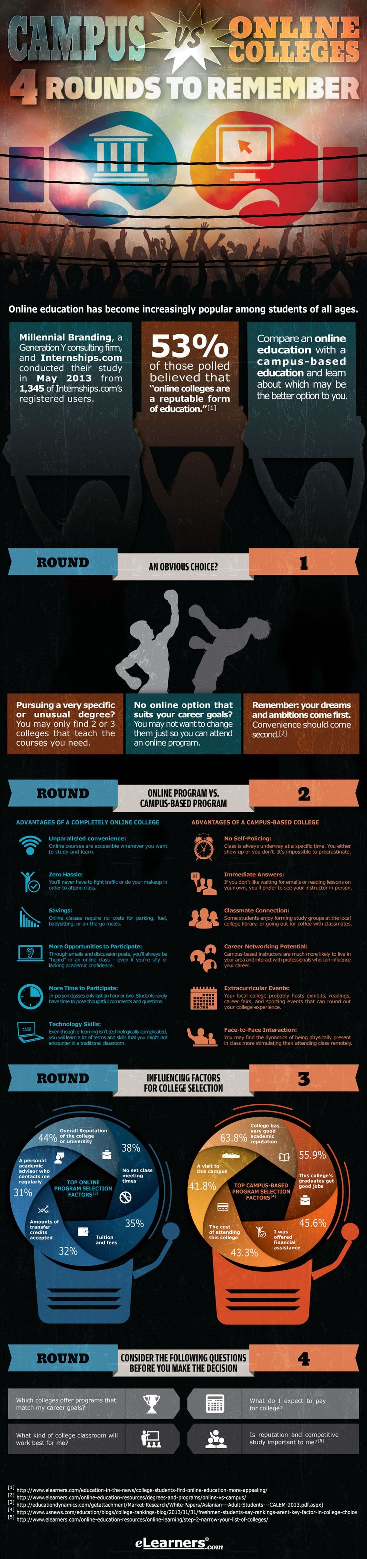 The Campus vs Online Colleges Infographic outlines