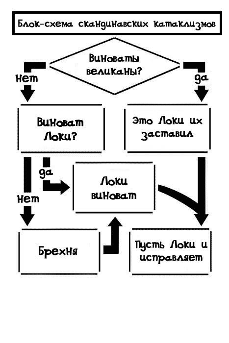 """""""Блок-схема скандинавских катаклизмов""""."""