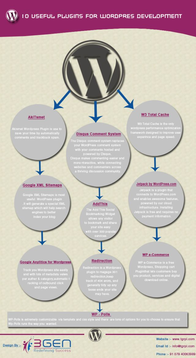 10 useful plugins for #WordPress development #infografia #infographic #socialmedia