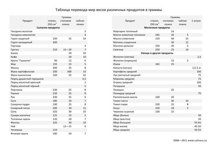 Таблица перевода мер весов различных продуктов в граммы