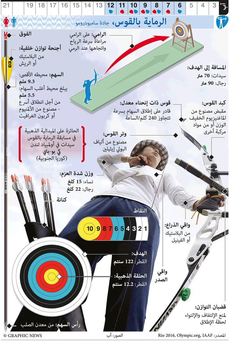 RIO 2016: Olympic Archery infographic