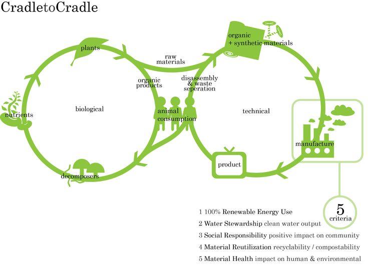 Cradle-to-cradle design / Regenerative Design