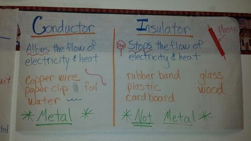 Science anchor chart for conductors and insulators.  Works well for 5 th grade STAAR pep.