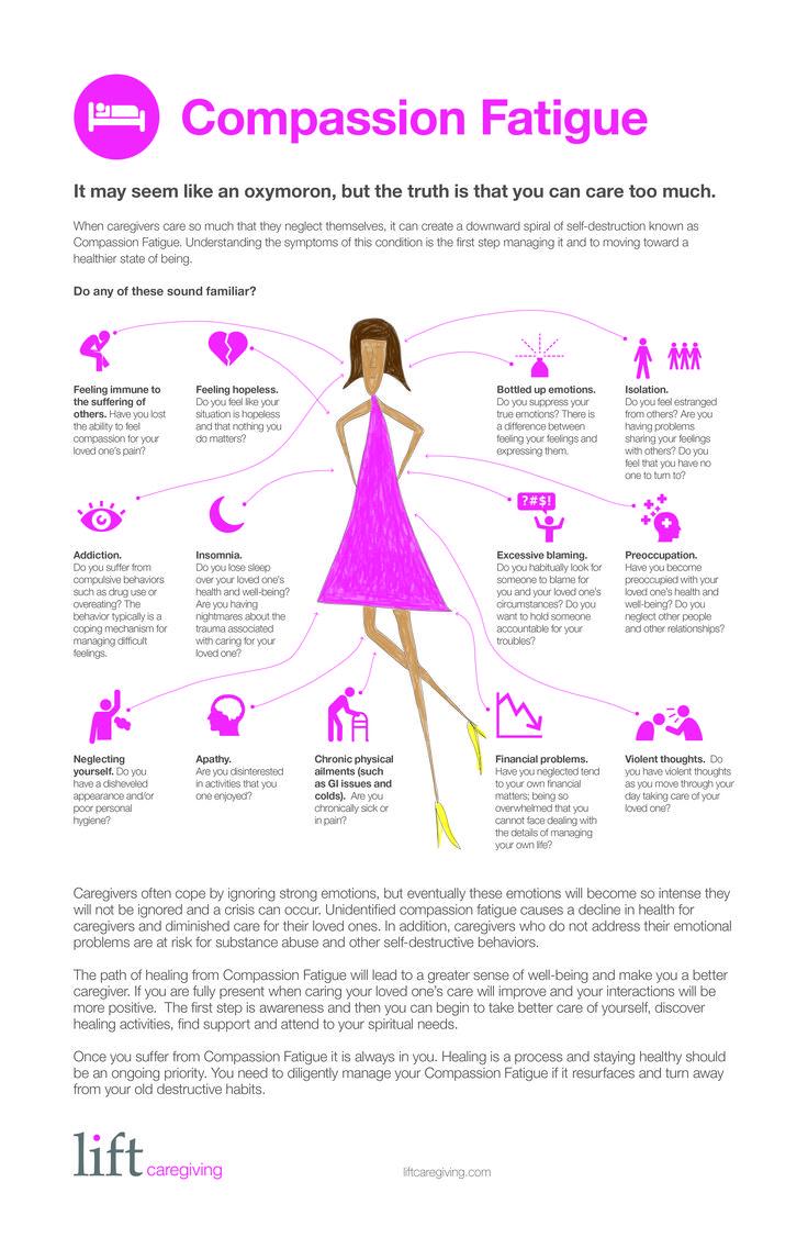 Compassion Fatigue Infographics | Articles | Lift Caregiving