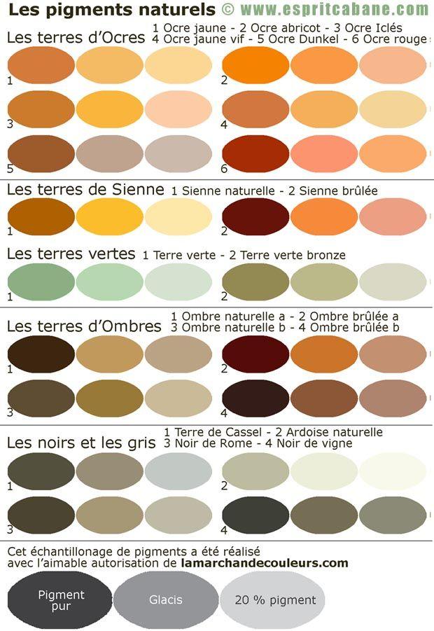 Nuancier pigments naturels Voici un nuancier réalisé avec la collaboration du site lamarchandecouleurs.com. Il présente le rendu des pigments naturels dans une déclinaison de teintes les plus courantes : - pur, - en glacis*, - à 20 % (20 % du poids de la chaux). On y trouve : - Les terres d'Ocre, - Les terres de Sienne, - Les terres vertes, - Les terres d'Ombres, - Les noirs et les gris.