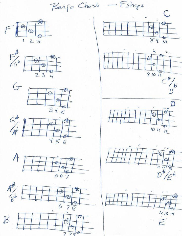 Pin by Munson Music on Banjo Tabs Banjo tabs, Banjo
