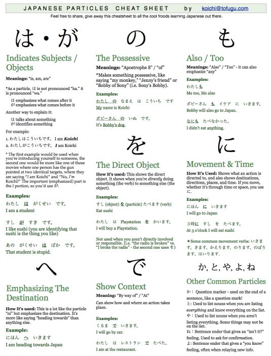 Japanese Particle Cheat Sheet.
