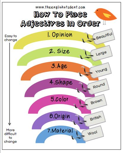 How to Place Adjectives in Order| The English Student. This blog post contains an easy-to-understand explanation of the rules for correctly ordering multiple adjectives being used to describe a single noun, as well as the above visual aid, example sentences, and a short self-quiz for students. This could be valuable for helping higher proficiency ELLs understand this slightly tricky nuance of English.