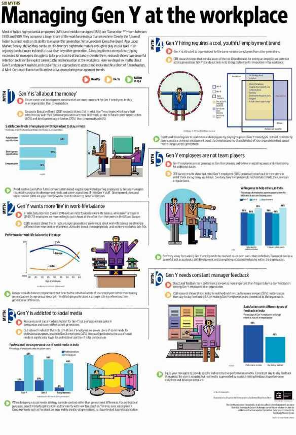 85 best images about Generation Y & Future of Work Infographics on ...