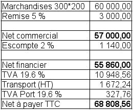 Traitement des factures (facture « doit » et « avoir ») Plan comptable Français