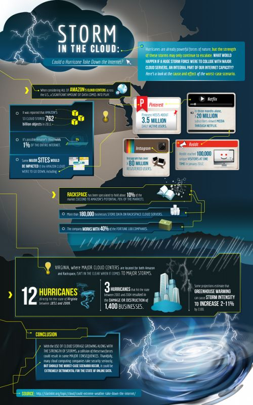 Storm In The Cloud [INFOGRAPHIC] #storm#cloud