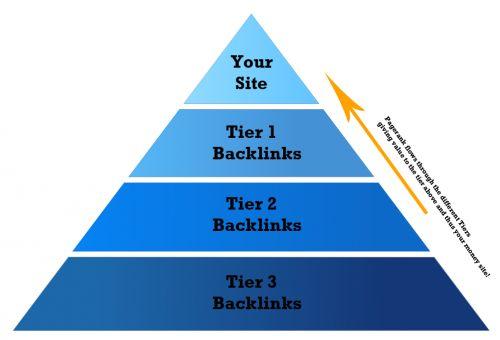 Apa si Tier building itu?  Kalau di artikan secara harfiah Tier memiliki arti Tingkat menjadi Linked Tier atau Tier Link 1, 2, 3 dalam dunia SEO dapat diartikan juga sebagai Tingkatan Link & dari angka-angka tersebut yaitu menandakan tingkatan dari tiap-tiap link, di mana makin kecil artinya makin besar ( Tier 1 > Tier 2 ). - See more at: http://wongbodo.com/software-seo-tier-link-building/#sthash.jGAsk9Vt.dpuf