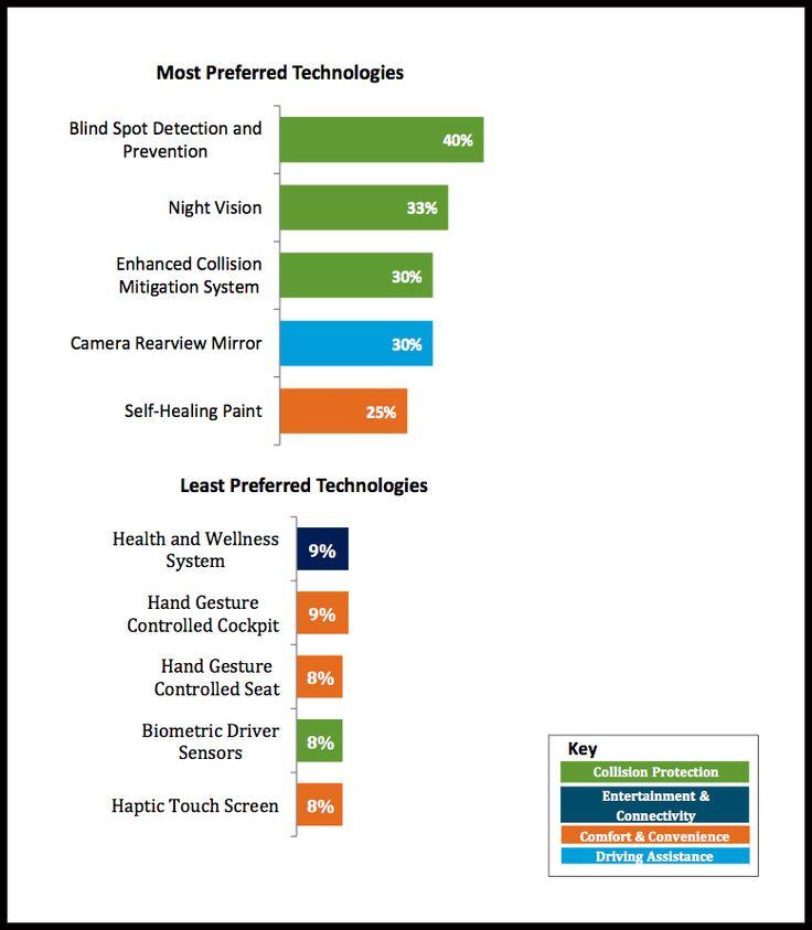 'J.D. Power 2015 U.S. Tech Choice StudySM' Confirms That We Want More Auto Safety Features #JDPower #Dilawri