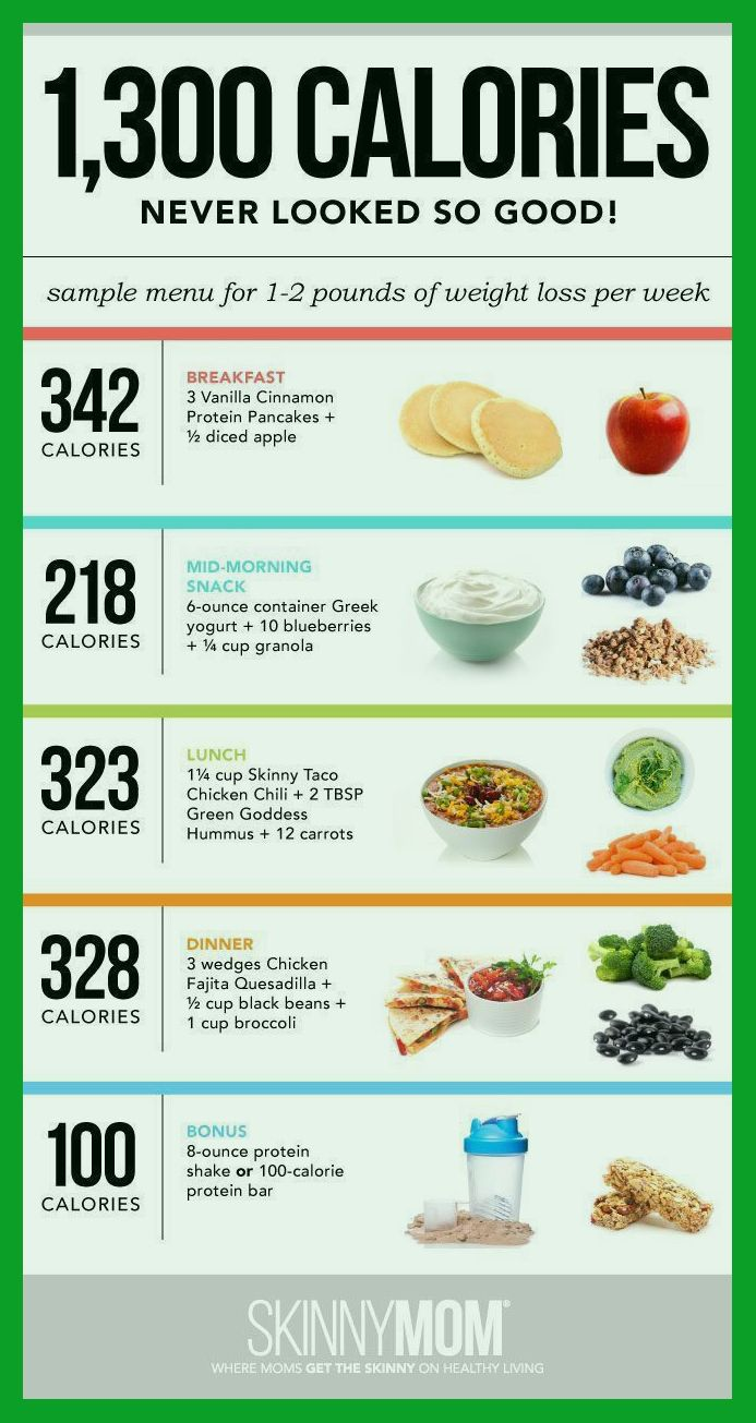 Pin On Meals To Lose Weight