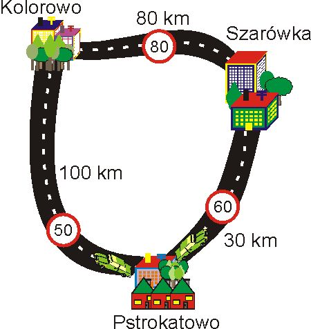 Podróż do Pstrokatowa - mapa z zaznaczonymi miejscowościami. Miejscowości położone są na okręgu: Z Pstrokatowa do Szarówki jest 30 kilometrów przy ograniczeniu prędkości do 60 kilometrów na godzinę. Z Szarówki do Kolorowa jest 80 kilometrów przy ograniczeniu prędkości do 80 kilometrów na godzinę. Z Pstrokatowa do Kolorowa jest 100 kilometrów przy ograniczeniu prędkości do 50 kilometrów na godzinę.