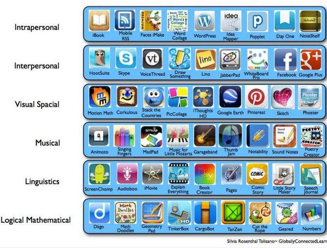 Aplicaciones para trabajar las inteligencias múltiples en el iPad