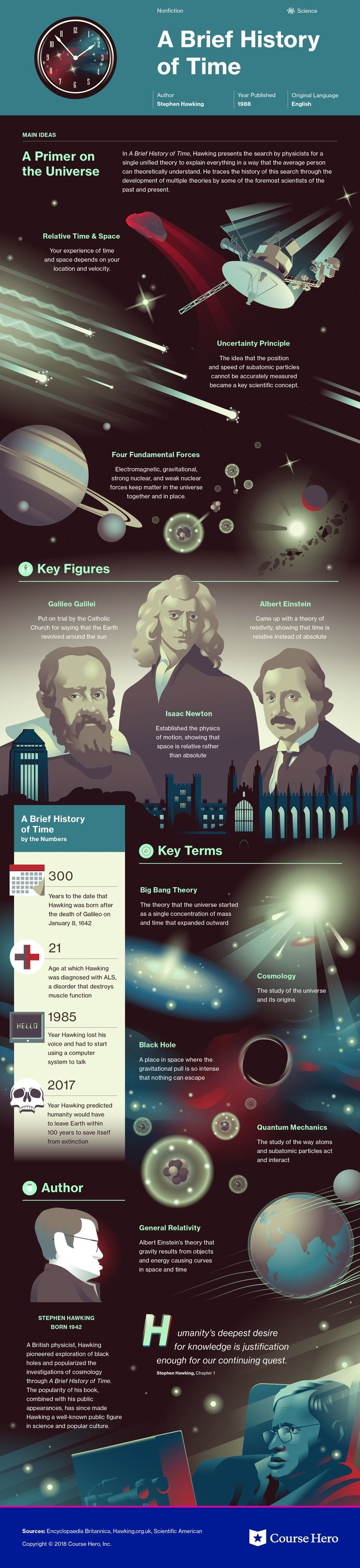 This @CourseHero infographic on A Brief History of Time is both visually stunning and informative!