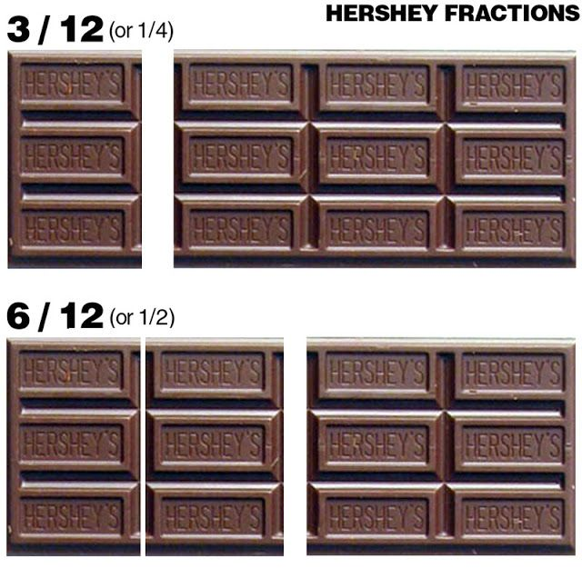 Read Between The Bars: An Easy Way To Teach Fractions With A