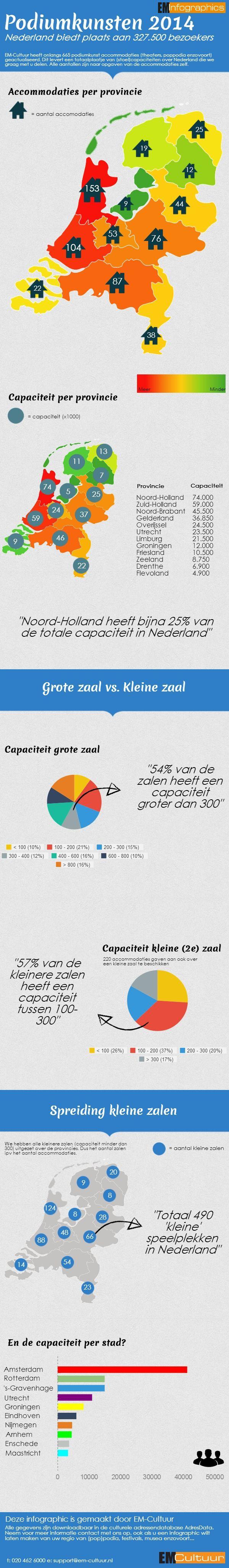 Podiumkunsten 2014 - EM-Infographics - EM-Cultuur