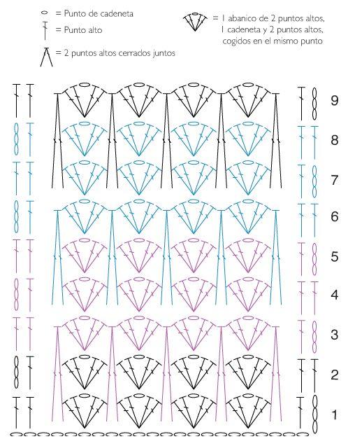 El blog de Dmc: Aprende ganchillo con DMC: 7a clase punto canalé y ondas bicolor