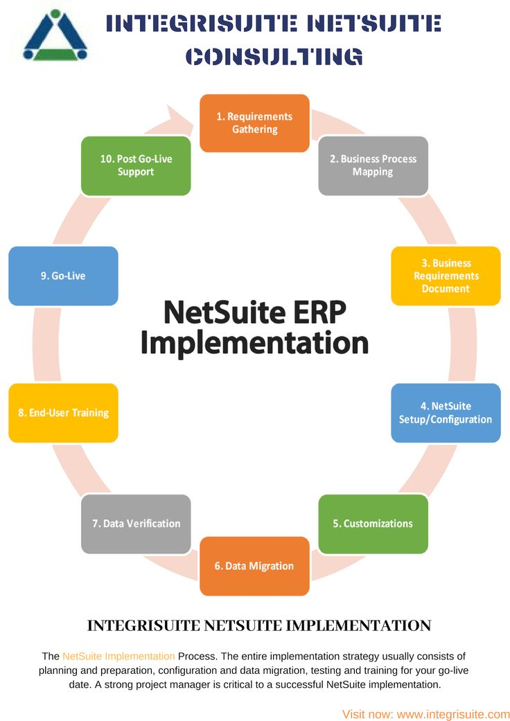 The NetSuite Implementation Process. The entire