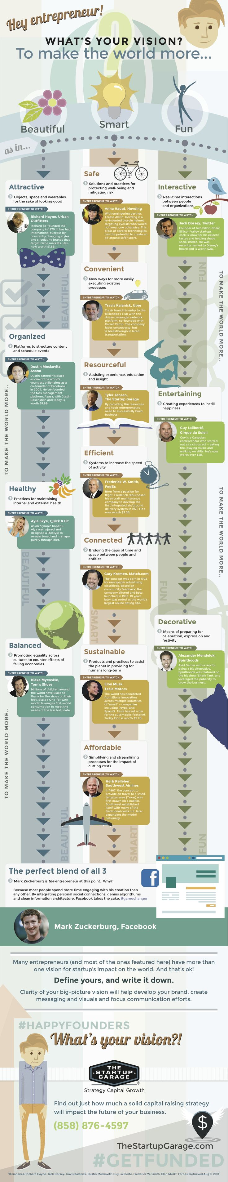 What's Your Entrepreneurial Vision? #infographic #business #Entrepreneur…