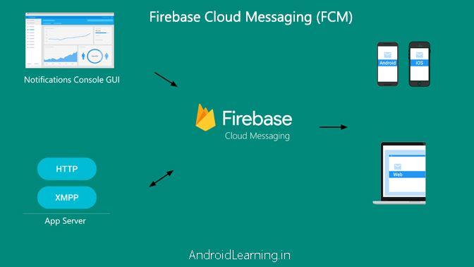Android Push Notifications using Firebase Cloud Messaging (FCM), PHP and MySQL