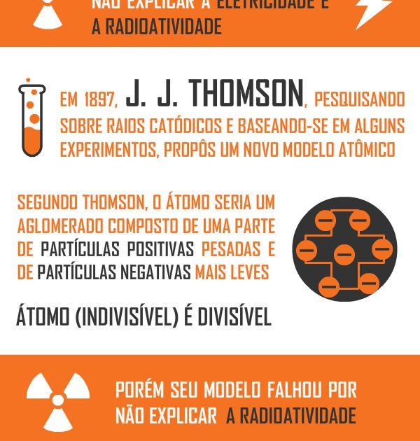 Infográfico sobre os modelos atômicos e os postulados de cada Teoria Atômica