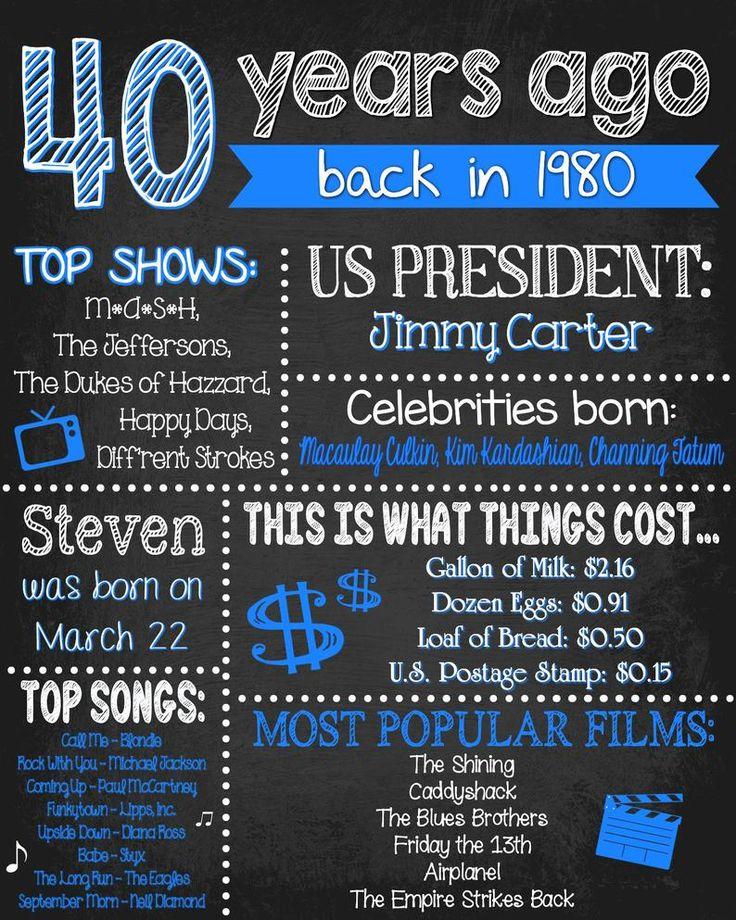 40th Birthday Fun Facts