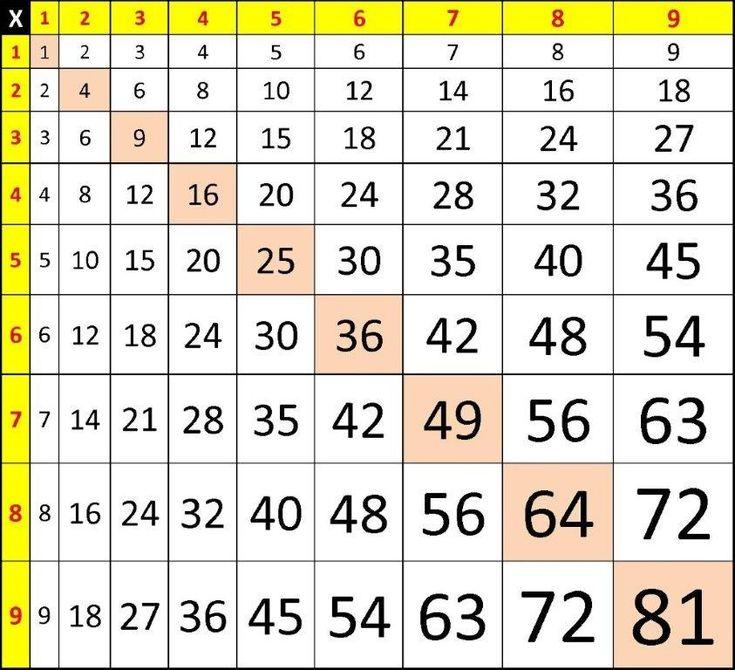 Table de pythagore taille des chiffres croissante for Table de multiplication de 1 a 9