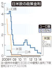 ▼5Jun2014時事通信|欧州中銀、マイナス金利導入=主要国・地域で初-ユーロ高・デフレ阻止へ http://www.jiji.com/jc/zc?k=201406/2014060500944 #bank_rate
