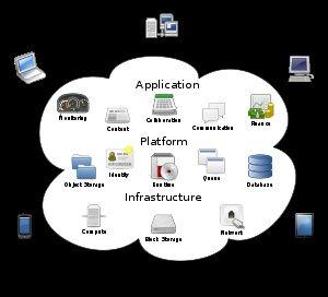Cloud computing including Google, Amazon, Axios Systems, Microsoft, Yahoo and Zoho.