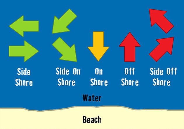Learn how to determine when it safe to go kiteboarding with this simple guide.