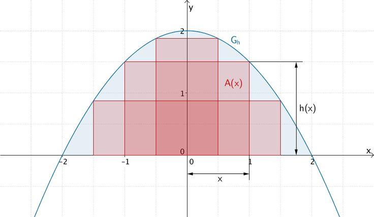 Flächenstück, das der Graph der Funktion h mit der x-Achse einschließt und Beispiele einbeschriebener Rechtecke