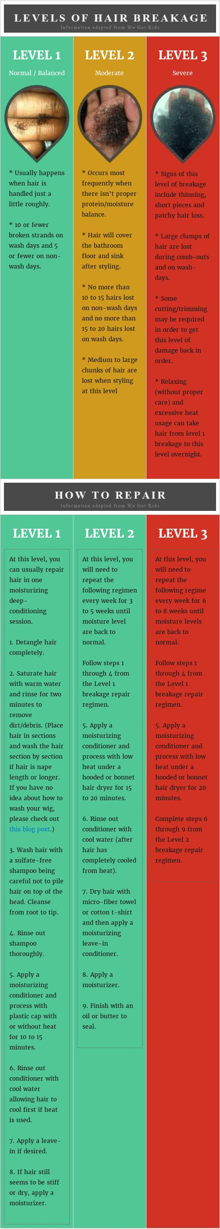 The biggest culprit when it comes to fussy natural hair is breakage which gets in the way of length retention, softness, and strong strands. There are three levels of hair breakage that African American women have to deal with. If you want to learn more about the levels and how to repair damaged hair, please check out the details down below. Check out the picture to learn more about how to repair damaged hair.