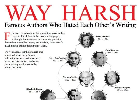 famous english writers and their books pdf