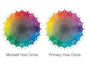 Hue circle comparison. Oposite, complement colours in Munsell's whell are: Red - blue/green Yellow - blue/purple Green - red/purple Blue - red/yellow Purple - yellow/green. The difference from traditional, Itten' s wheel is subtle, but very important. Munsel ´s 5 primaries: yellow, red, green, blue, purple.
