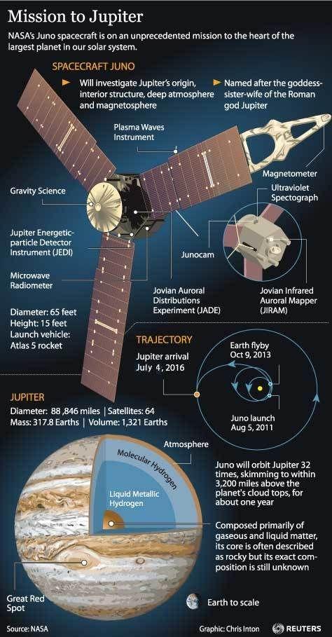 Image: Juno mission