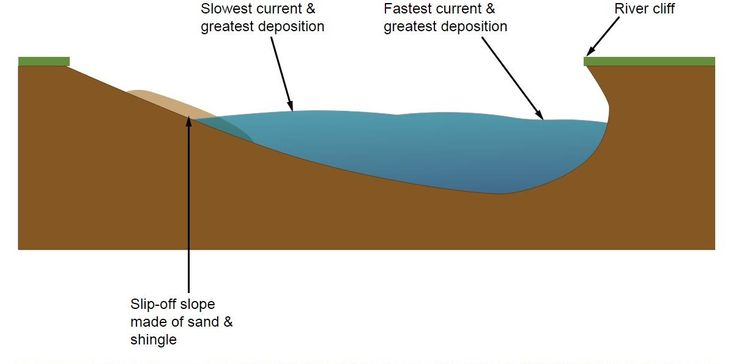 20 best as rivers processes hjulstrom curve and bradshaw model deposition in meanders ccuart Images