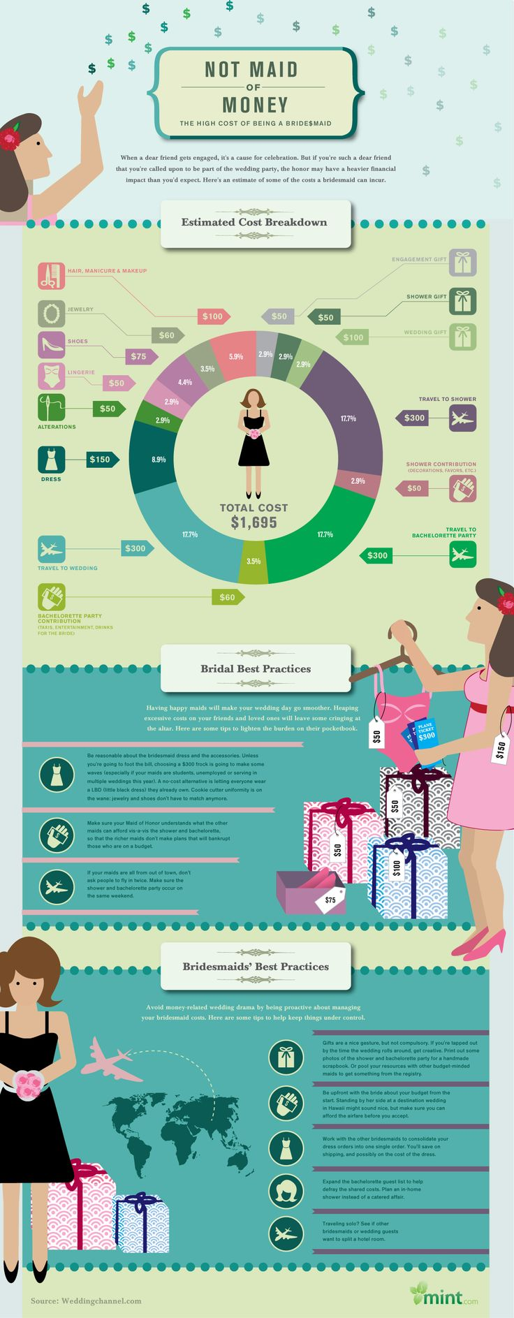 Not Maid Of Money The High Cost Being A Bridesmaid Infographic