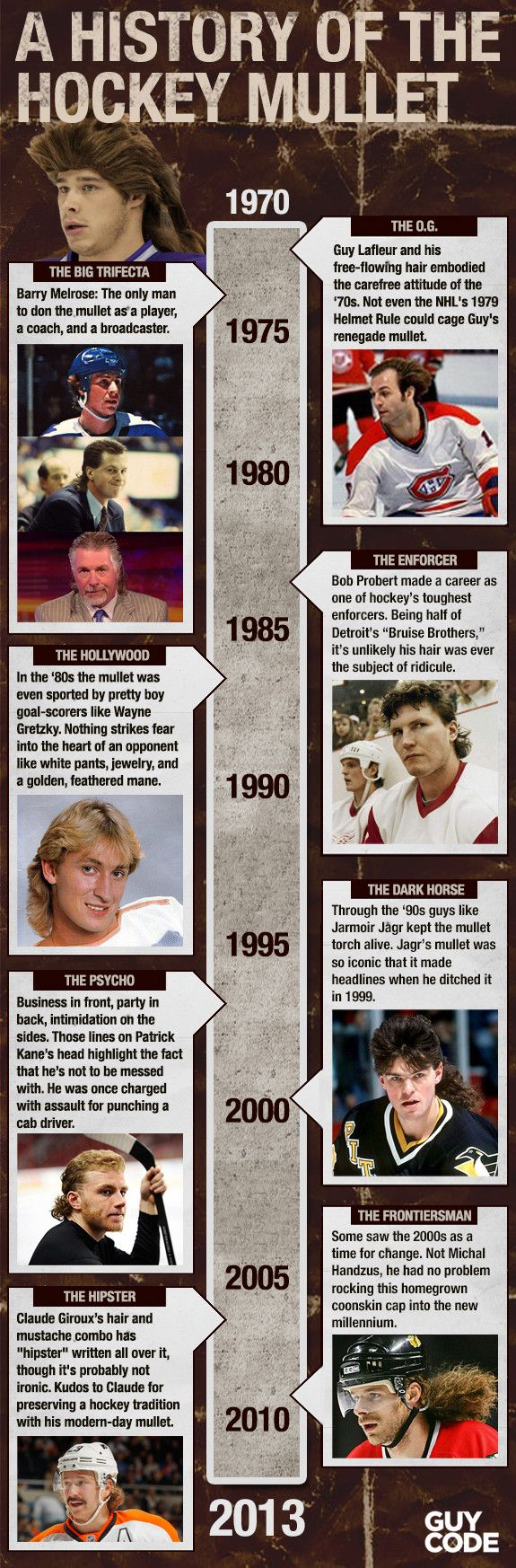A History Of The Hockey Mullet [Inforgraphic]