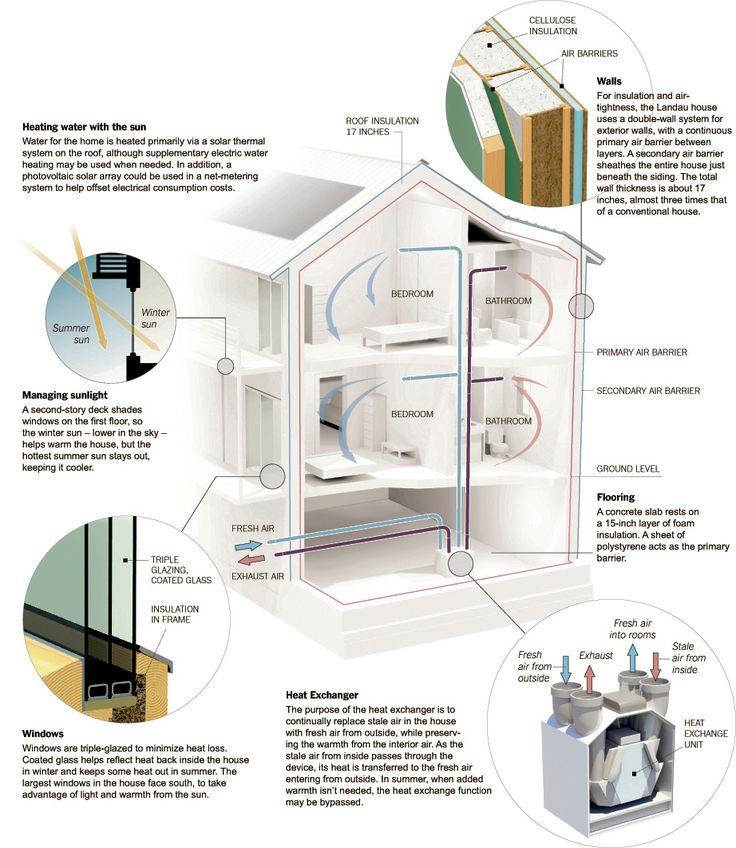 Minimalist Bathroom Tutorial: 25+ Best Ideas About Passive House On Pinterest