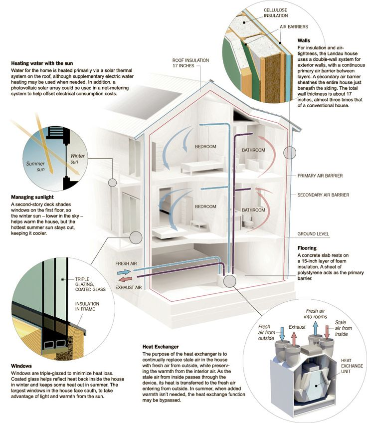 Some passive house details: High value insulation, triple pane windows for solar gain, and an energy recovery ventilator.