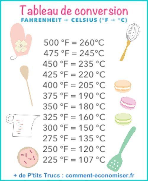 Regardez ce tableau pour convertir les températures de cuisson des degrés Fahrenh… | Baking ...
