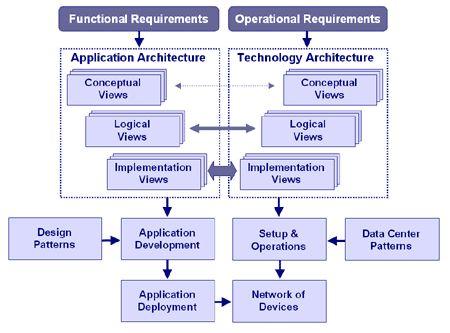 Conceptual Application Architecture Diagram  #conceptualarchitecturalmodels Pinned by www.modlar.com