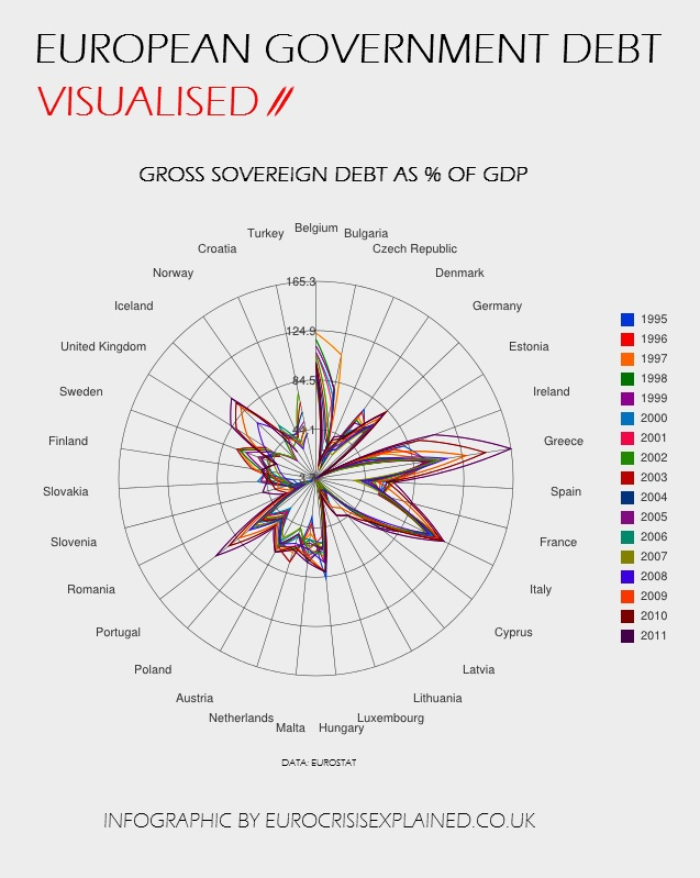 Government debt as a percentage of GDP.    Debt crisis infographic.