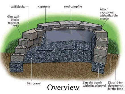 Firepits - Bing Images