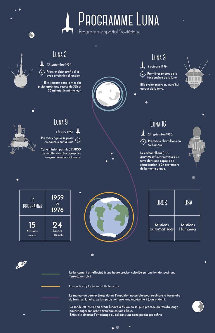 Design d'information Programme lunaire de L'URSS  #Design #information #Luna