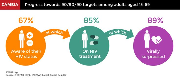 Around 1.2 million people are living with HIV in Zambia which has seen progress towards the 90/90/90 UNAIDS targets.