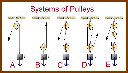 system of pulley graphic and classes of levers, probably 2nd grade or above.